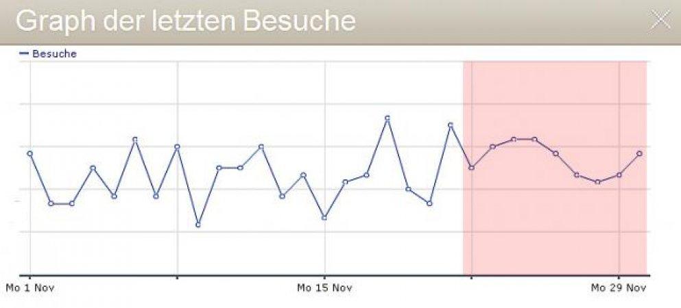 Meine Piwik Statistik, neuerlich eine runde Sache.