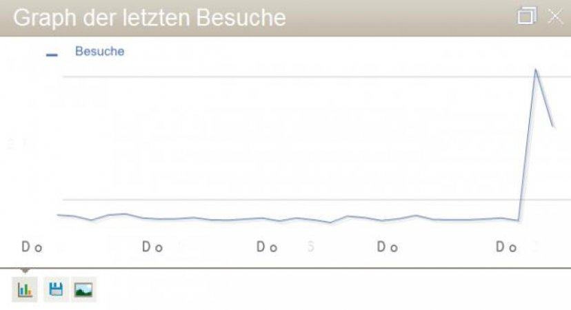 Überraschender Statistikausschlag aufgrund einer Verlinkung auf www.Zeit.de